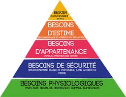 """Résultat de recherche d'images pour """"La pyramide des besoins, ou pyramide de Maslow"""""""